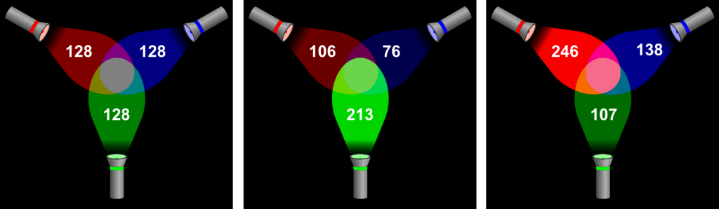 RGB color model combining different color intensities